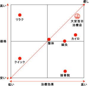 業種の分類表
